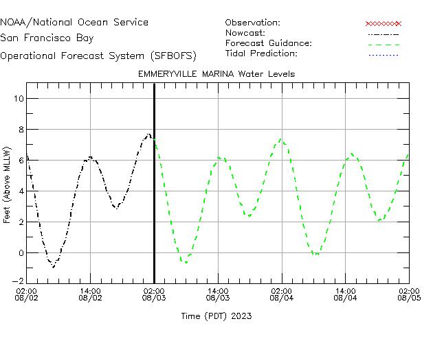 Emmeryville Marina Water Level Time Series Plot