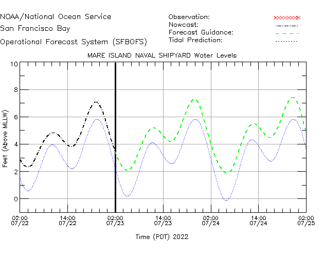 Mare Island Naval Shipyard Water Level Time Series Plot