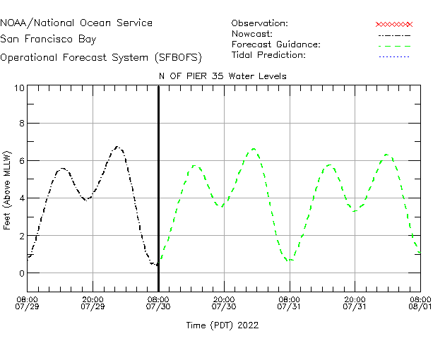 N of Pier 35 Water Level Time Series Plot