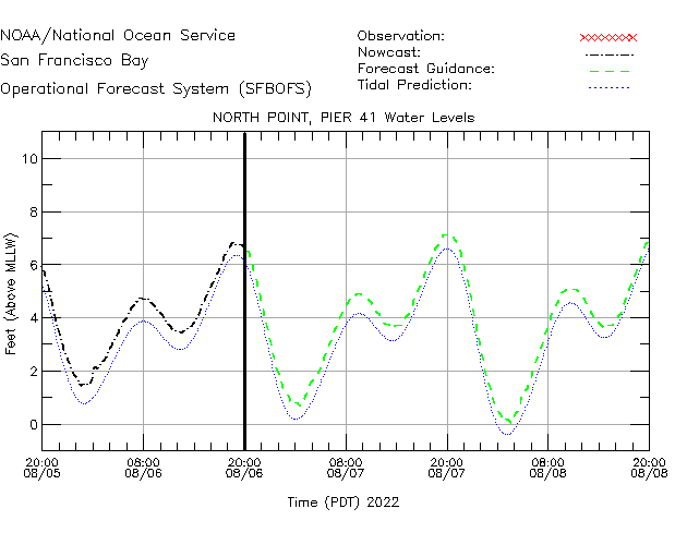 North Point Water Level Time Series Plot