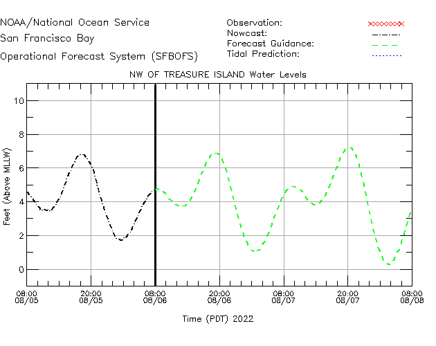NW of Treasure Island Water Level Time Series Plot