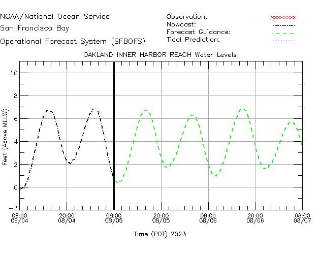 Oakland Inner Harbor Reach Water Level Time Series Plot