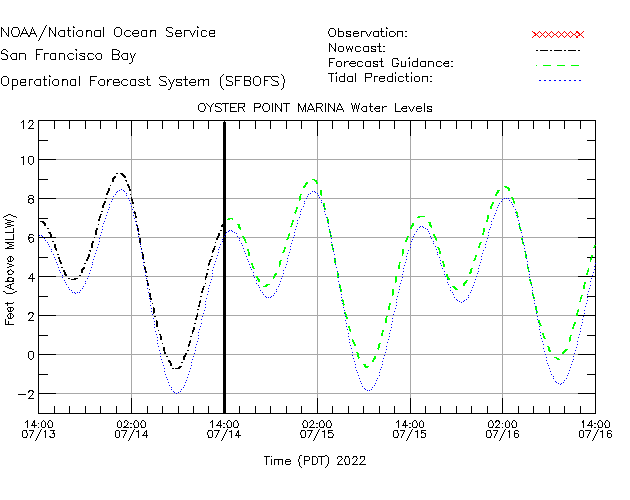 Oyster Point Marina Water Level Time Series Plot