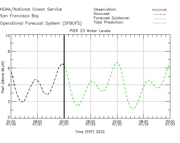 Pier 23 Water Level Time Series Plot