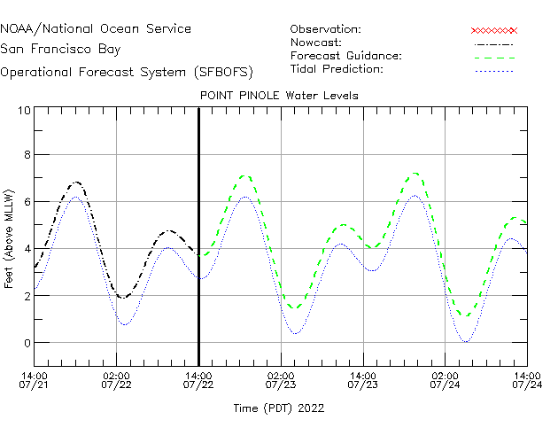 Point Pinole Water Level Time Series Plot
