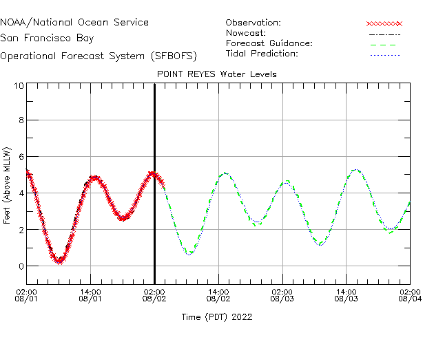 Point Reyes Water Level Time Series Plot