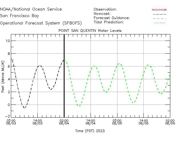 Pt. San Quentn Water Level Time Series Plot