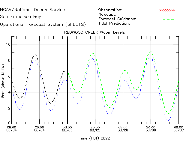 Redwood Creek Water Level Time Series Plot