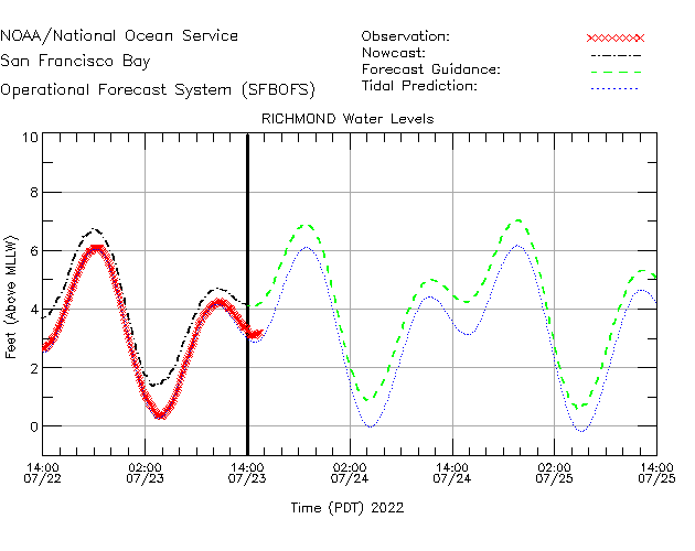 Richmond Water Level Time Series Plot