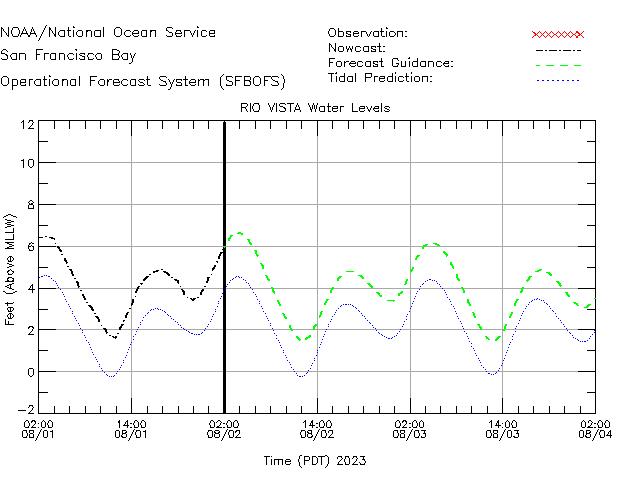 Rio Vista Water Level Time Series Plot