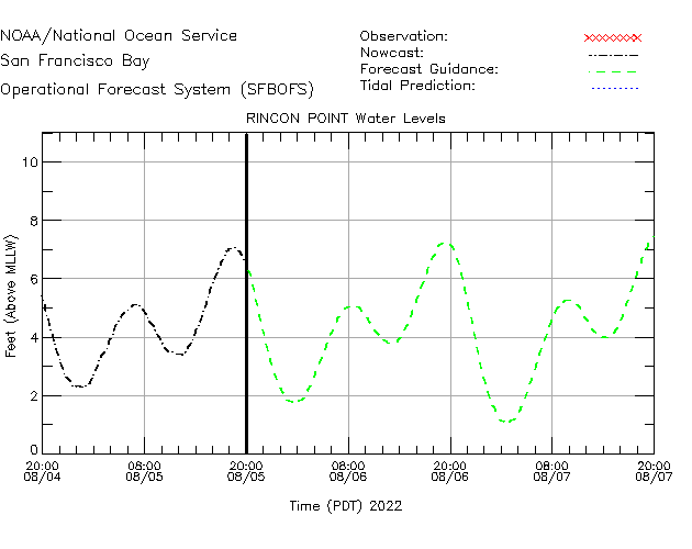Rincon Point Water Level Time Series Plot