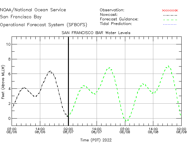 San Francisco Bar Water Level Time Series Plot