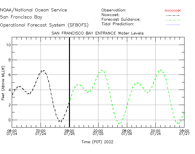 San Francisco Bay Entrance Water Level Time Series Plot