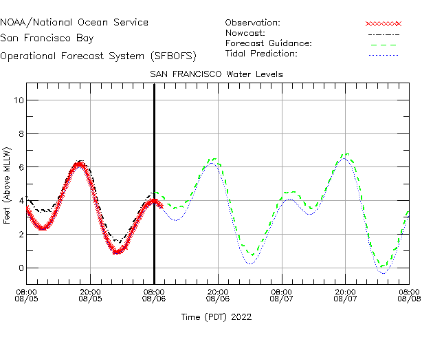 San Francisco Water Level Time Series Plot
