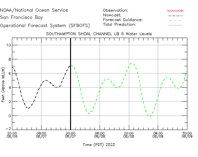 Southampton Shoal Channel LB 6 Water Level Time Series Plot