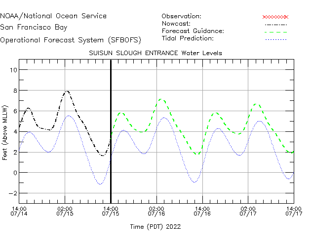 Suisun Slough Entrance Water Level Time Series Plot