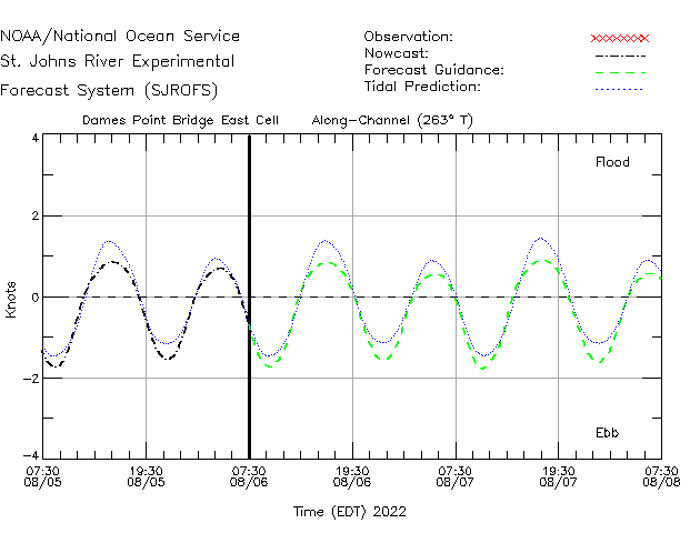 Dames Point Bridge East Cell Currents Times Series Plot