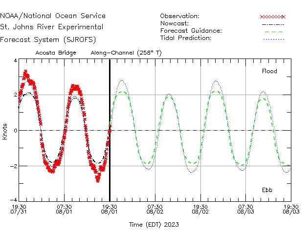 Acosta Bridge Currents Times Series Plot