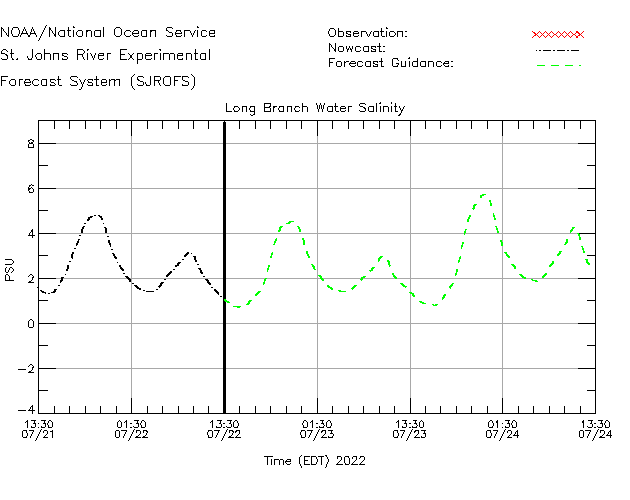 Long Branch Salinity Time Series Plot