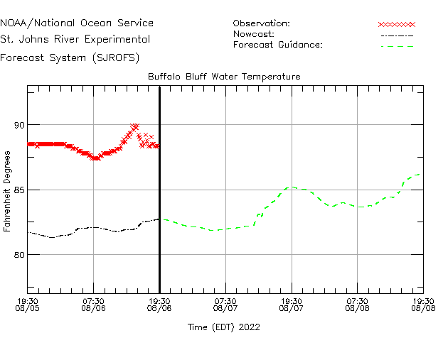 Buffalo Bluff Water Temperature Time Series Plot
