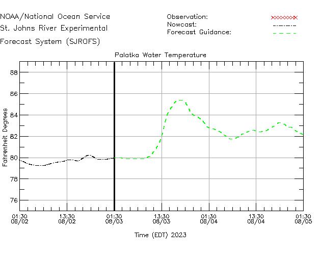Palatka Water Temperature Time Series Plot