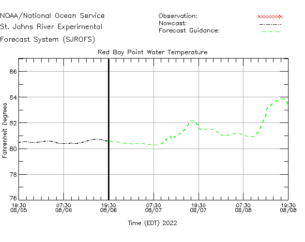 Red Bay Point Water Temperature Time Series Plot