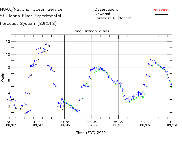 Long Branch Winds Time Series Plot
