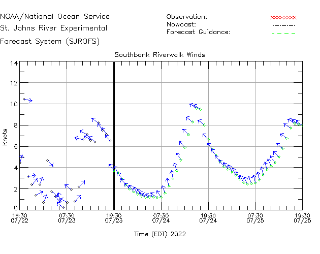 Southbank Riverwalk Winds Time Series Plot