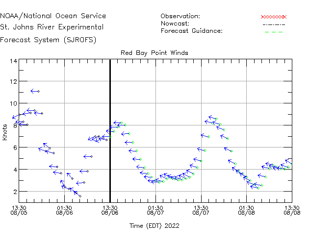 Red Bay Point Winds Time Series Plot