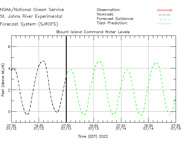 Blount Island Command Water Level Time Series Plot