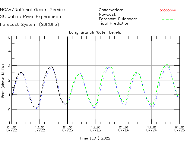 Long Branch Water Level Time Series Plot
