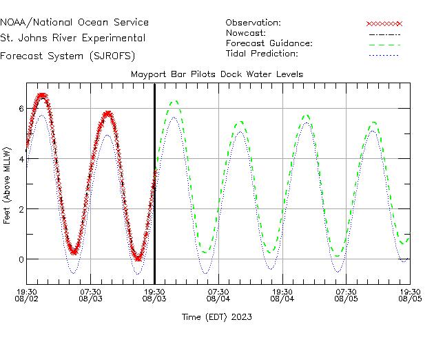 Mayport Bar Pilots Dock Water Level Time Series Plot