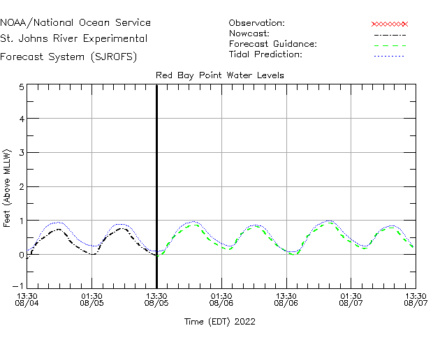 Red Bay Point Water Level Time Series Plot