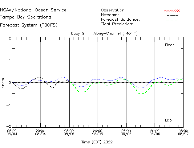 Buoy G Currents Times Series Plot