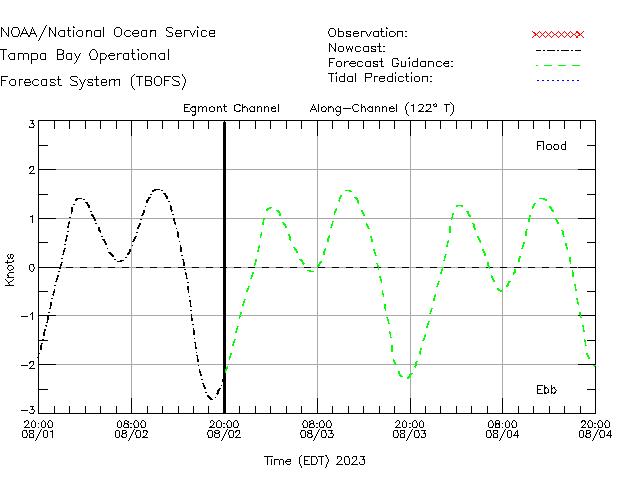 Egmont Channel Currents Times Series Plot