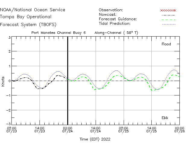 Port Manatee Channel Buoy 6 Currents Times Series Plot