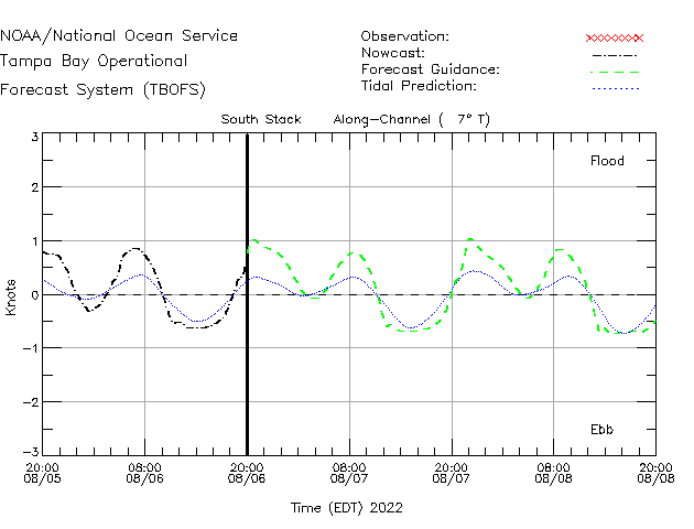 South Stack Currents Times Series Plot