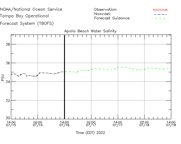 Apollo Beach Salinity Time Series Plot