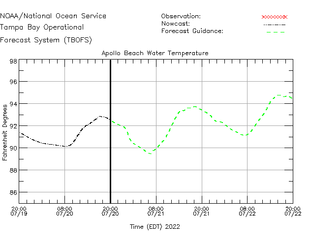 Apollo Beach Water Temperature Time Series Plot