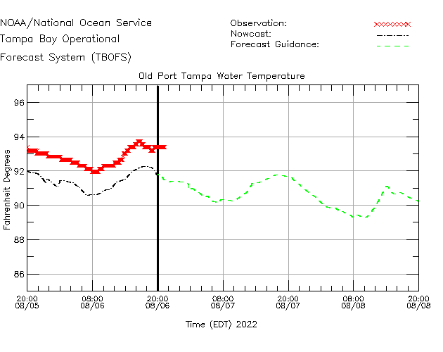 Old Port Tampa Water Temperature Time Series Plot