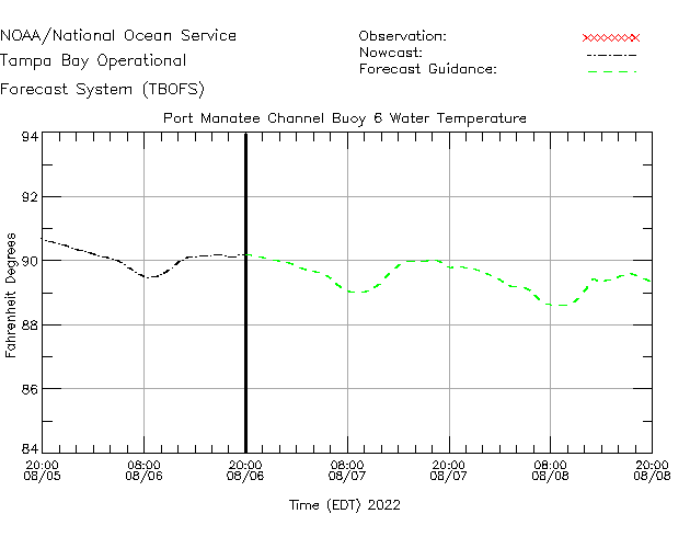 Port Manatee Channel Buoy 6 Water Temperature Time Series Plot