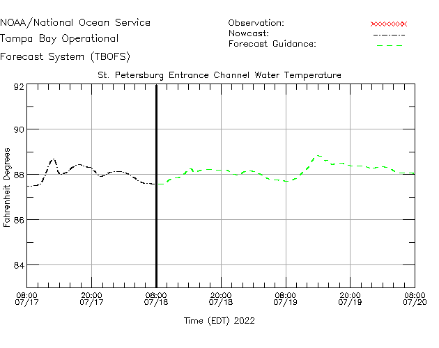 St. Petersburg Entrance Channel Water Temperature Time Series Plot