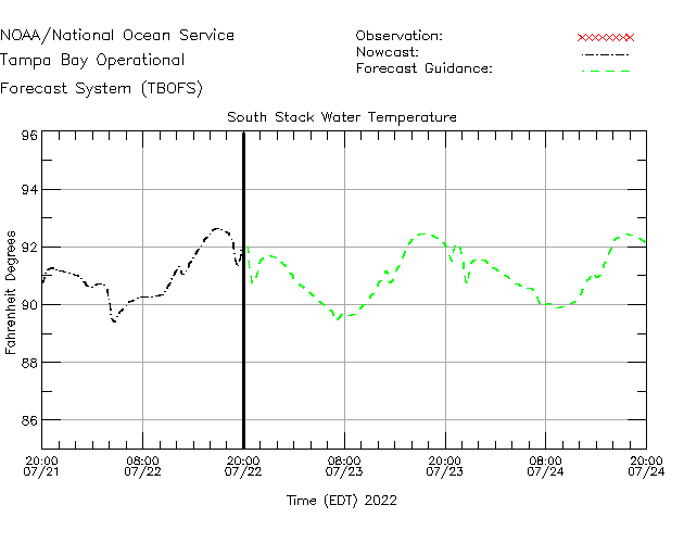 South Stack Water Temperature Time Series Plot
