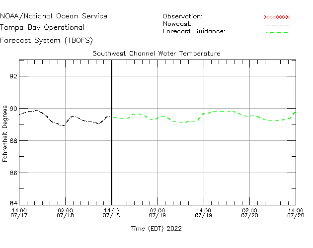 Southwest Channel Water Temperature Time Series Plot