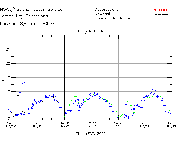 Buoy G Winds Time Series Plot