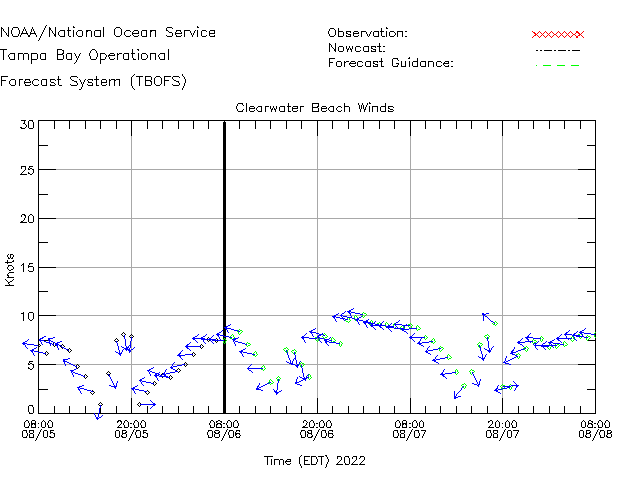Clearwater Beach Winds Time Series Plot
