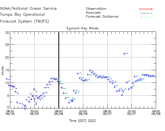 Egmont Channel Winds Time Series Plot