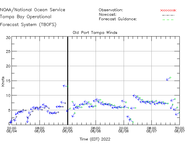 Old Port Tampa Winds Time Series Plot