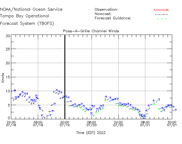 Pass-A-Grille Channel Winds Time Series Plot