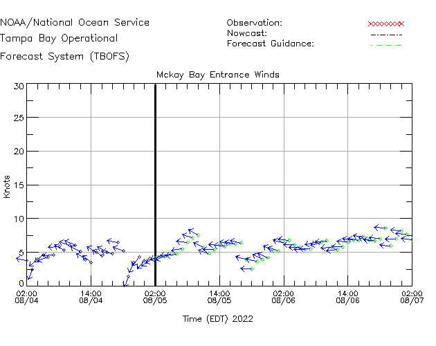 Mckay Bay Entrance Winds Time Series Plot